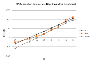 CPU Usage vs N